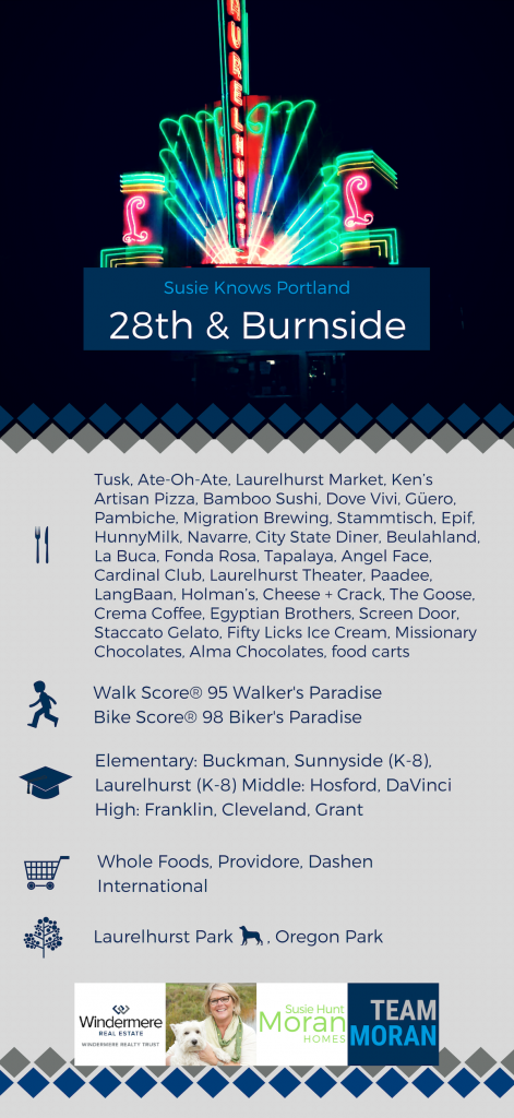 Burnside + 28th Ave neighborhood guide Portland